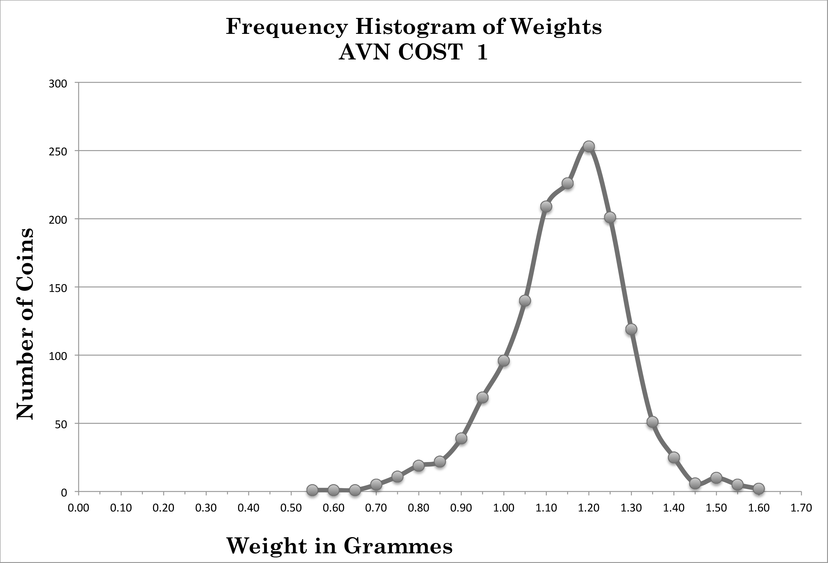 AVN COST frequency histogram