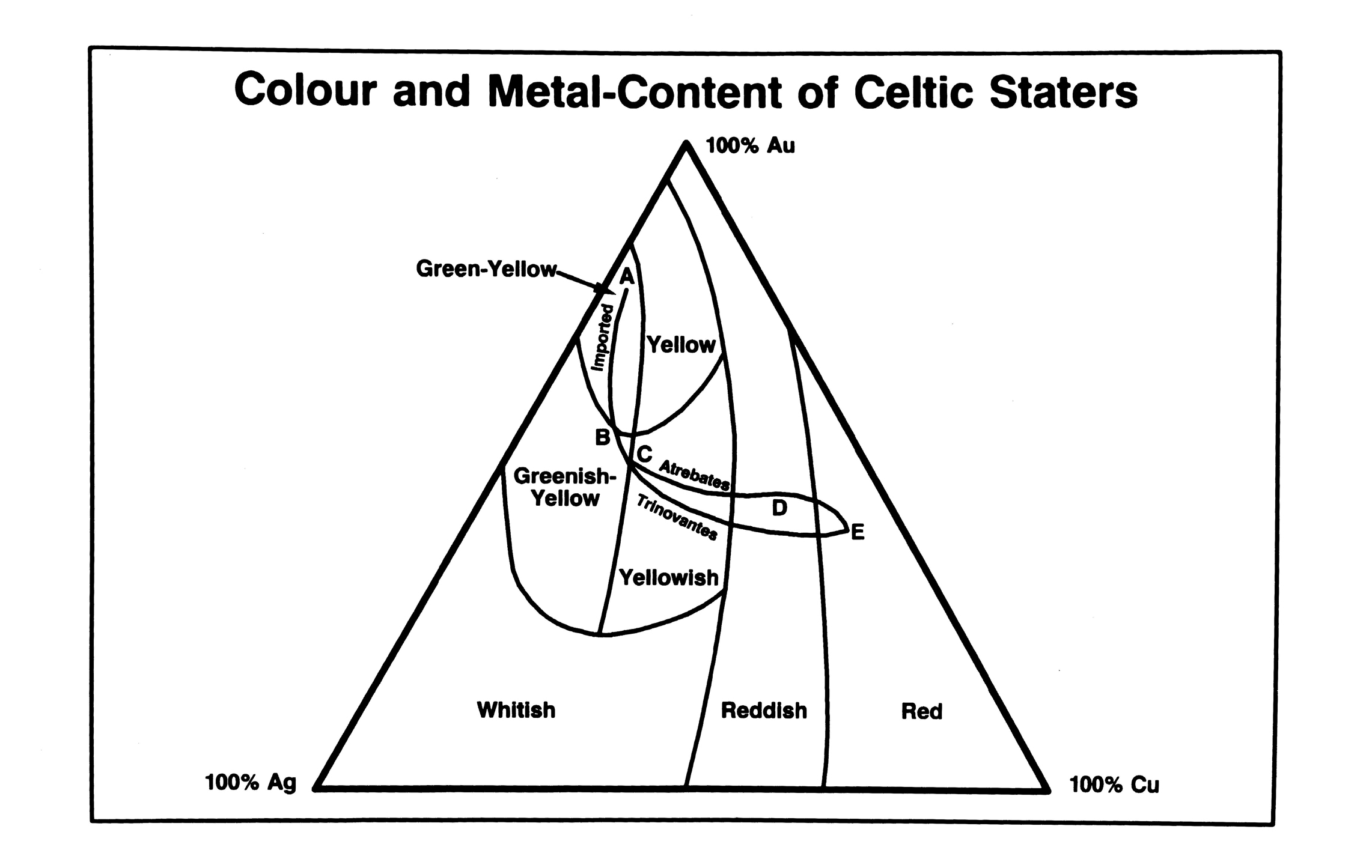 Colour and metal content of gold staters