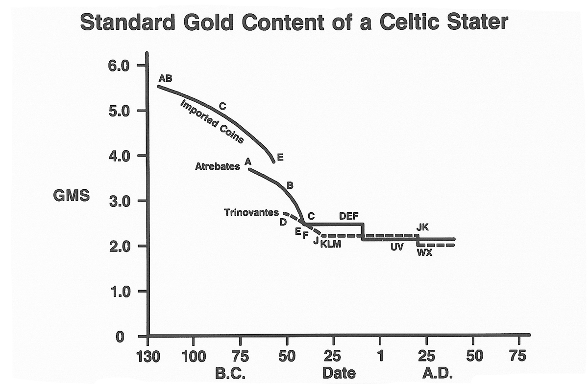 Standard gold content of a Celtic Stater