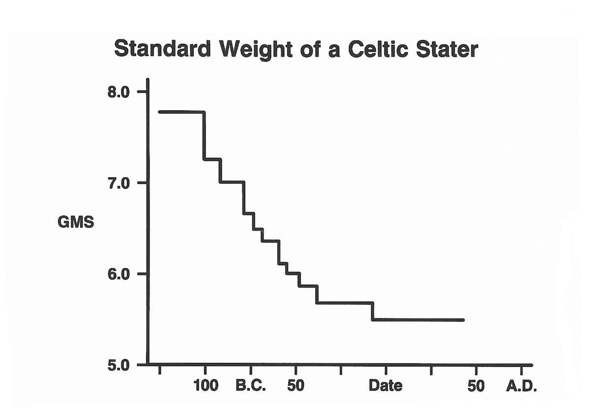 Standard Weight of a Celtic Stater