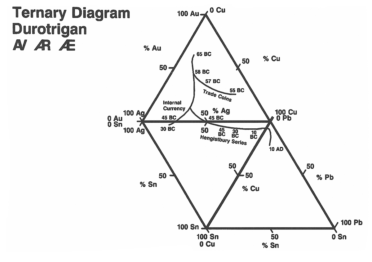 Ternary diagram for Durotrigan Coins